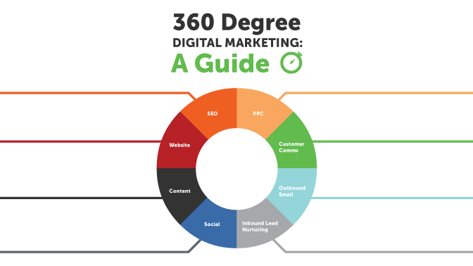 360-degree Marketing Campaign to Promote a Mobile Application |